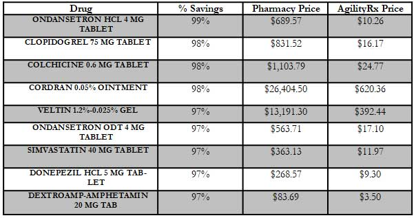 Drug prices Chart